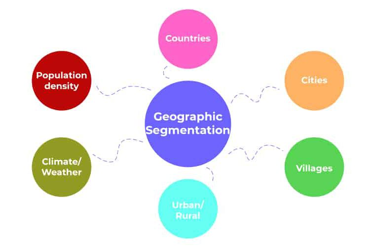 What is geographic segmentation?