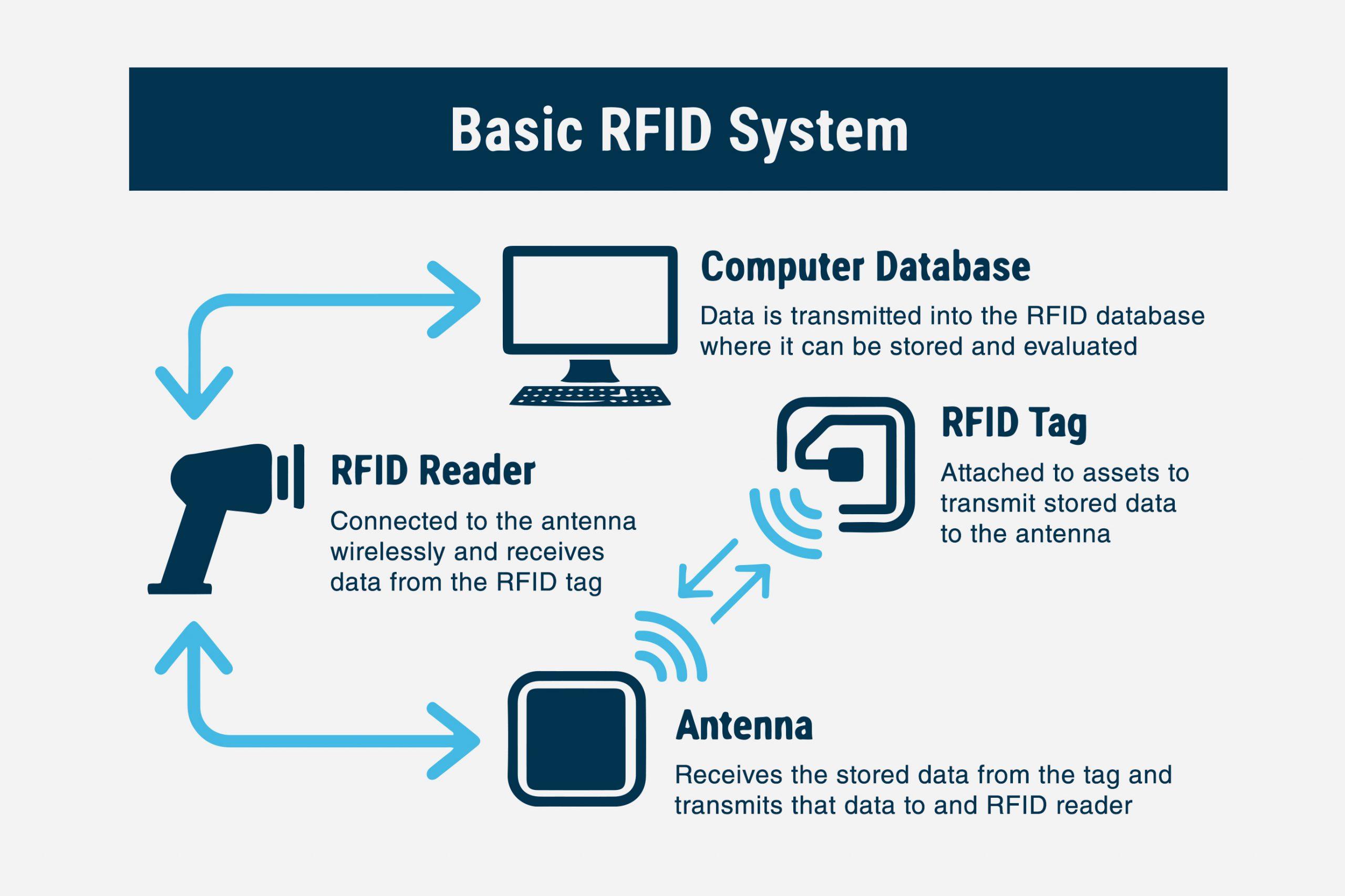 RFID Positioning Explained
